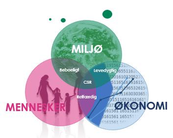 3x34 - CSR - miljø, mennesker og økonomi